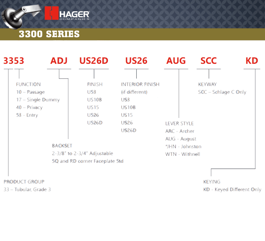 How to order the Hager 3300 Series